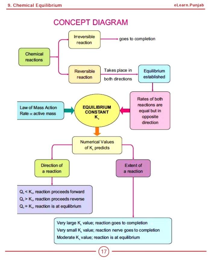 Chemistry 10 Textbook English Medium - PDF Hive